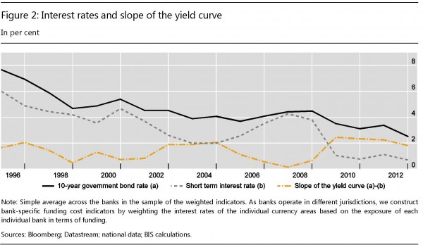 Fonte: Bis The influence of monetary policy on bank profitability ottobre 2015
