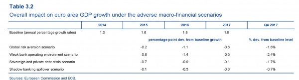 FOnte: ECB Financial Stability Review novembre 2015