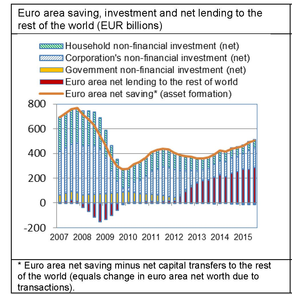Fonte: ECB Euro area economic and financial developments by institutional sector, gennaio 2016