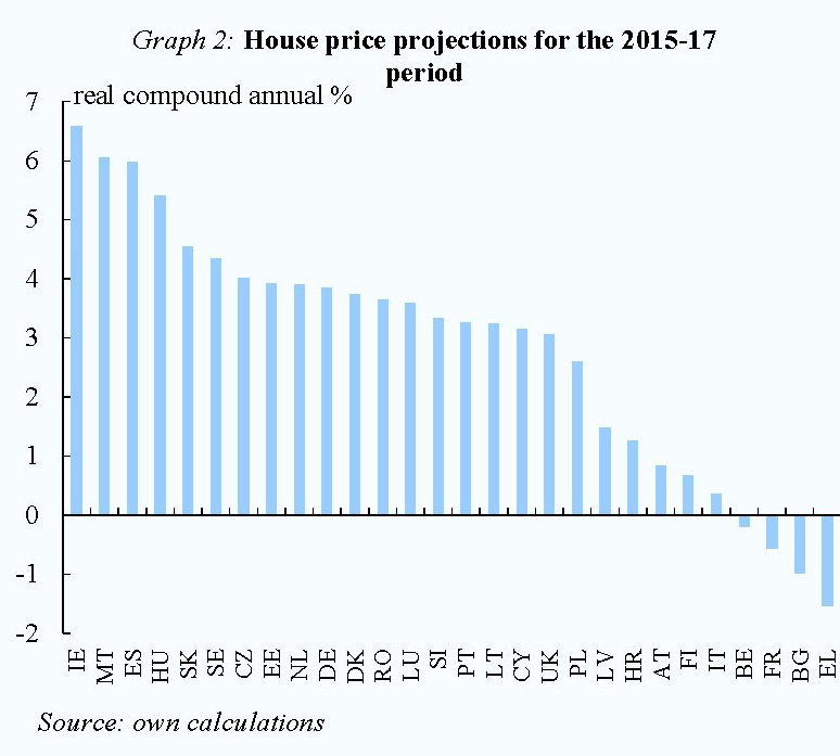 Fonte: Commissione Ue winter forecast