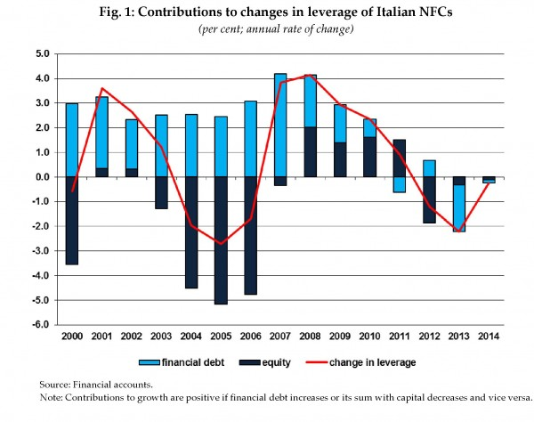 Fonte: Bankitalia The debt of Italian non-financial firms febbraio 2016