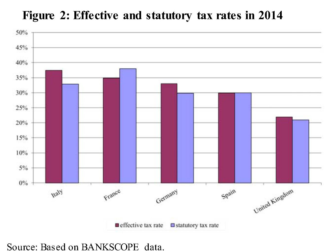 Fonte: Bankitalia The tax burden on banks over the period 2006-2014