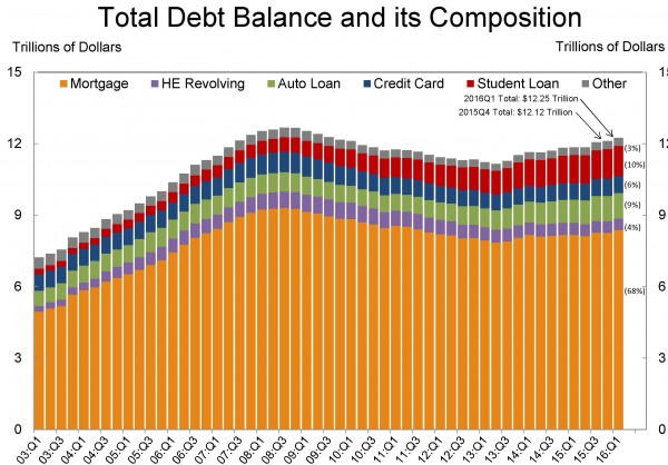 Fonte: FED houshold debt and credit report, maggio 2016