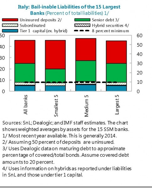 Fonte: IMF staff report Italy