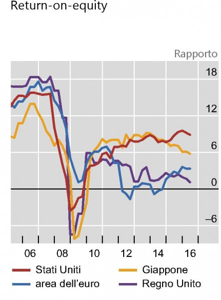 Fonte: Bis, Quaterly report