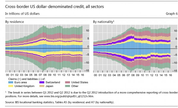 bis shin The bank capital markets nexus goes global crediti cross border