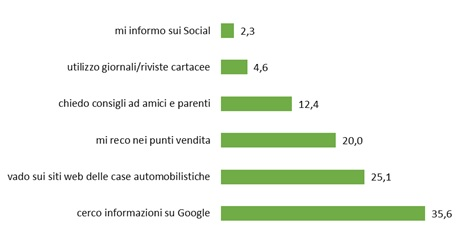 grafico Google Consumer Surveys