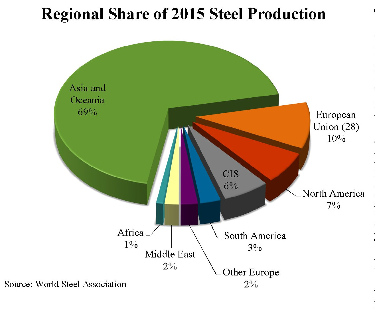 global-steel-report-produttori