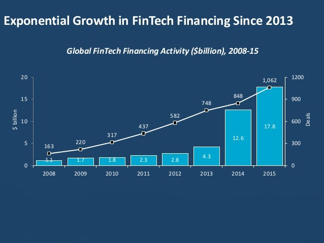 the-state-of-the-play-the-world-fintech-report-key-findings-6-638