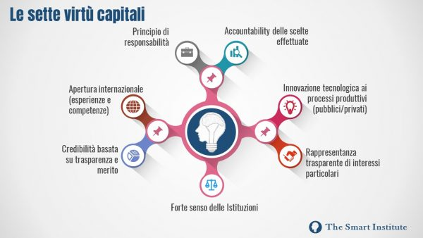 7virtucapitali