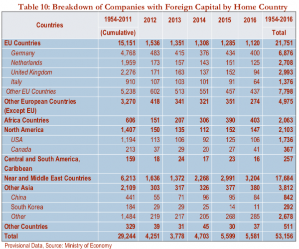 breakdown-of-company-with-foreign-capital-home-country