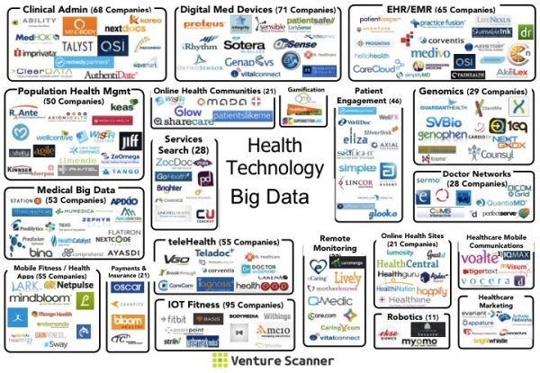 health-tech-sector-map