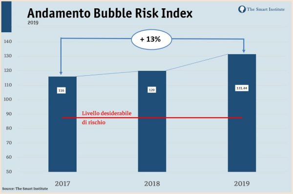 Andamento storico Smart Bubble Index. Fonte: The Smart Institute