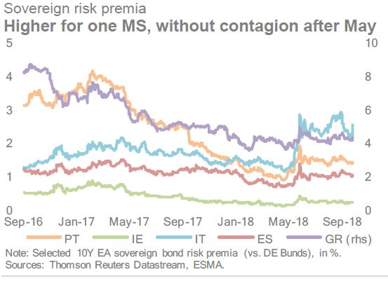 Fonte: Esma Risk Dashboard N.4/2018