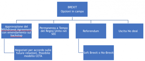 Elaborazione a cura dell'Osservatorio relazioni EU-UK-USA di The Smart Institute Think Thank