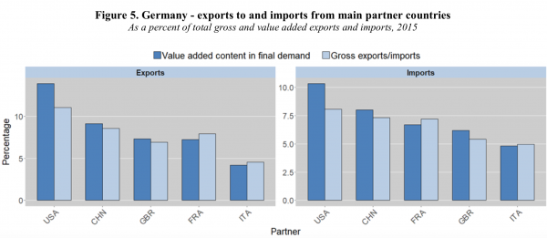 export-germany-2018