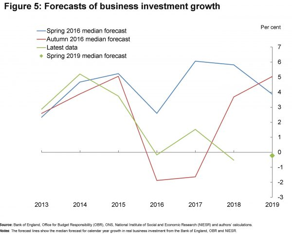 nber-brexit-and-uk-firms-prosettive-investimenti