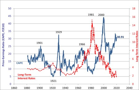 Fig. 12 Indice Price/Earning CAPE (cyclically adjusted price/earnings ratio) Fonte: R. Schiller
