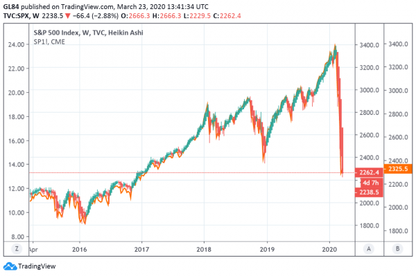 spx-5-years