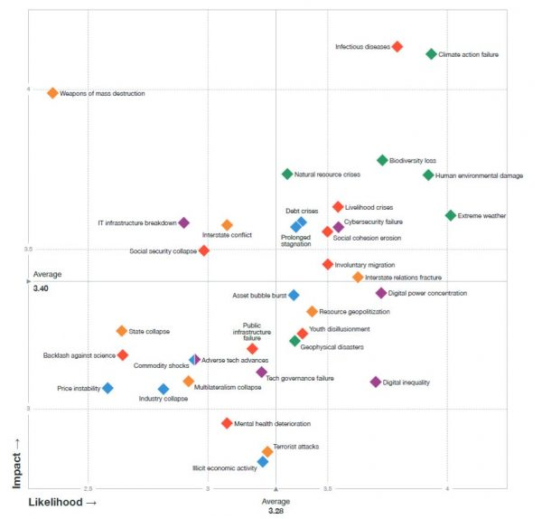Global Risks Landscape 2021 - World Economic Forum