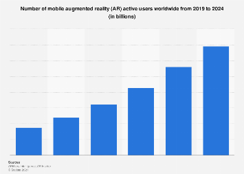 Number of mobile augmented reality (AR)