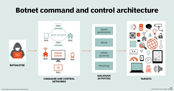 security-botnet_architecture_mobile